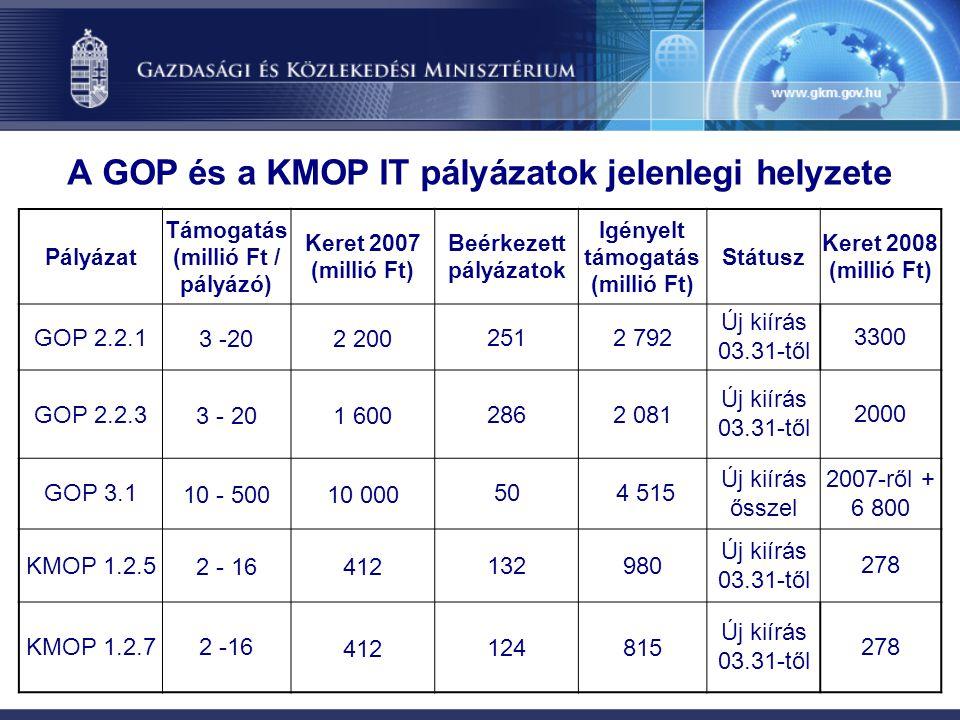 A GOP és a KMOP IT pályázatok jelenlegi helyzete Pályázat Támogatás (millió Ft / pályázó) Keret 2007 (millió Ft) Beérkezett pályázatok Igényelt támogatás (millió Ft) Státusz Keret 2008 (millió Ft) GOP 2.2.13 -202 2002512 792 Új kiírás 03.31-től 3300 GOP 2.2.33 - 201 6002862 081 Új kiírás 03.31-től 2000 GOP 3.110 - 50010 00050 4 515 Új kiírás ősszel 2007-ről + 6 800 KMOP 1.2.52 - 16412132980 Új kiírás 03.31-től 278 KMOP 1.2.72 -16412124815 Új kiírás 03.31-től 278