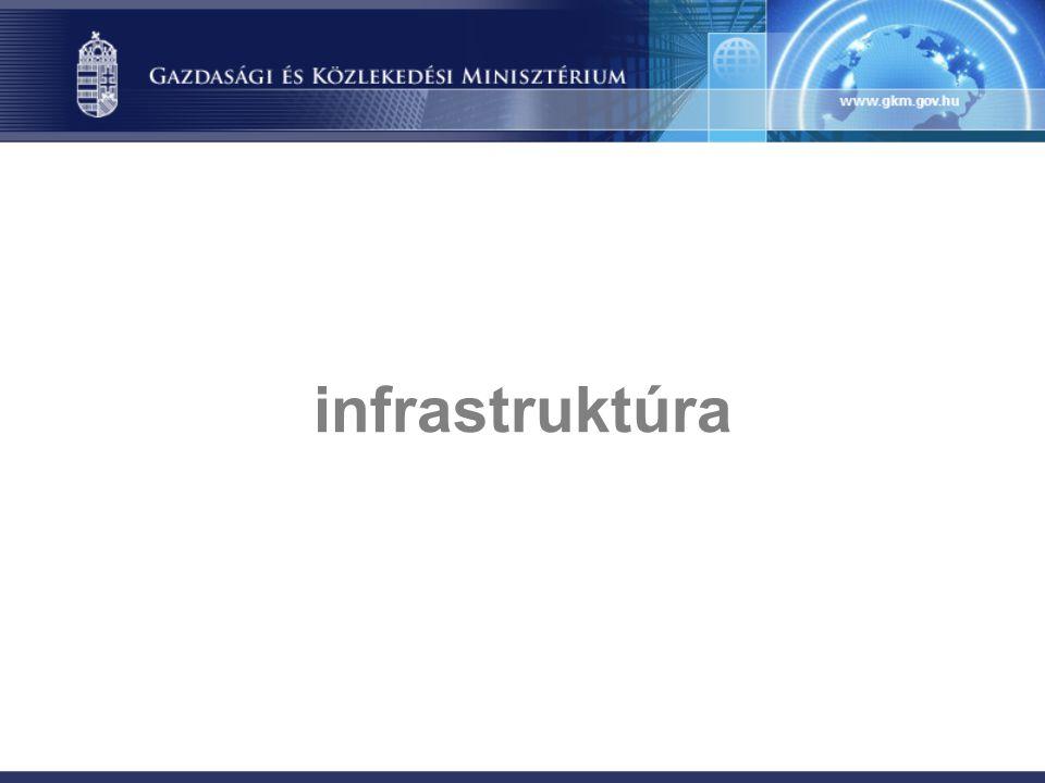 infrastruktúra
