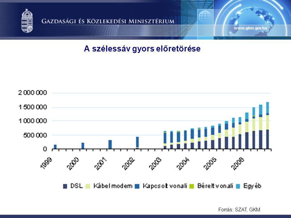 A szélessáv gyors előretörése Forrás: SZAT, GKM