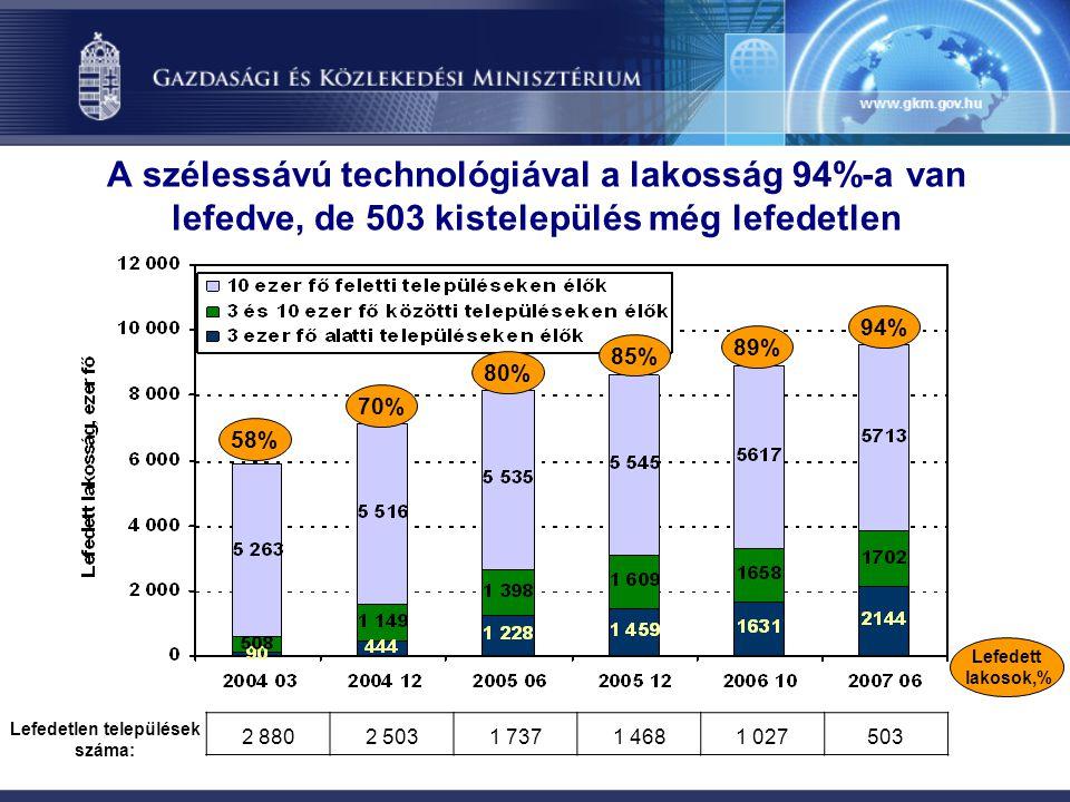 94% A szélessávú technológiával a lakosság 94%-a van lefedve, de 503 kistelepülés még lefedetlen 2 8802 5031 7371 4681 027503 Lefedetlen települések s