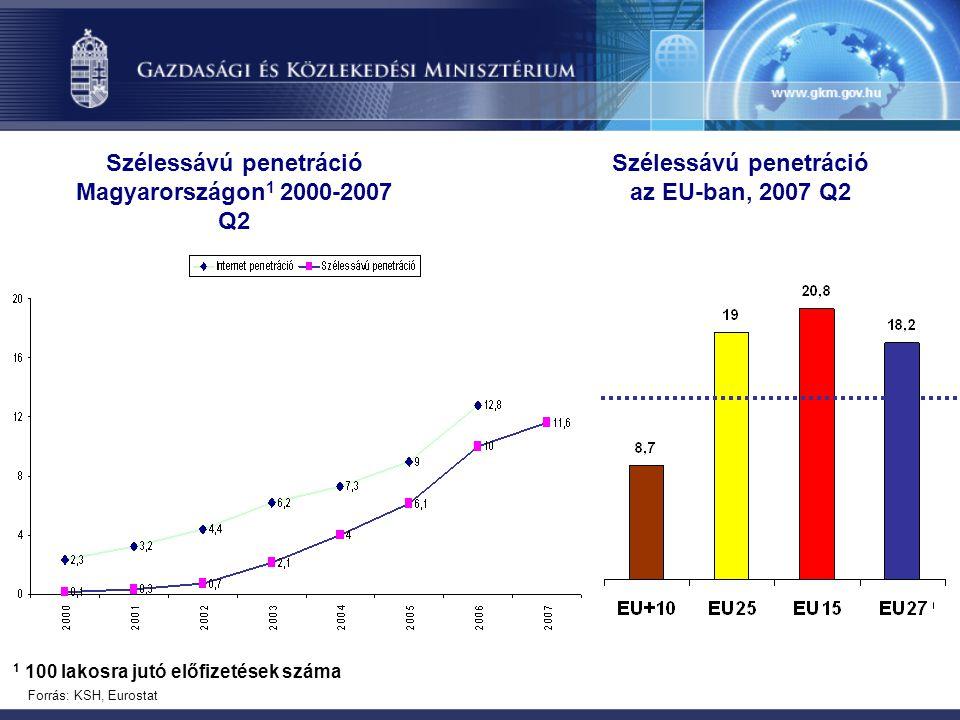 Szélessávú penetráció Magyarországon 1 2000-2007 Q2 1 100 lakosra jutó előfizetések száma Forrás: KSH, Eurostat Szélessávú penetráció az EU-ban, 2007 Q2
