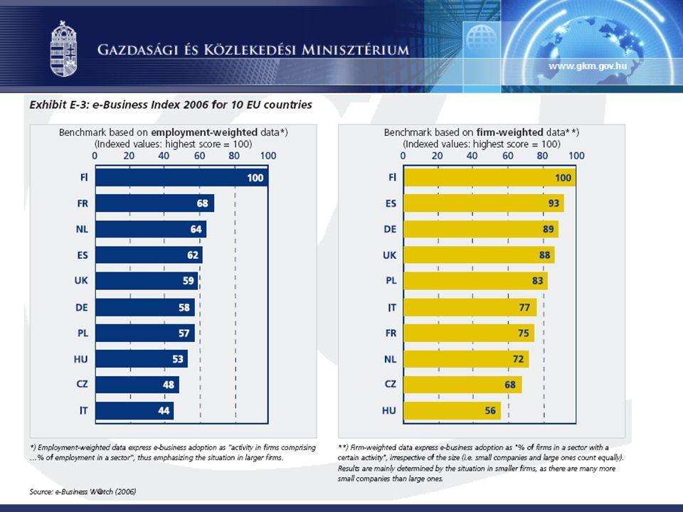 Forrás: Eurostat E-kormányzati szolgáltatások teljes körű és online elérhetősége a lakossági és vállalati szférákban, 2006 (%)
