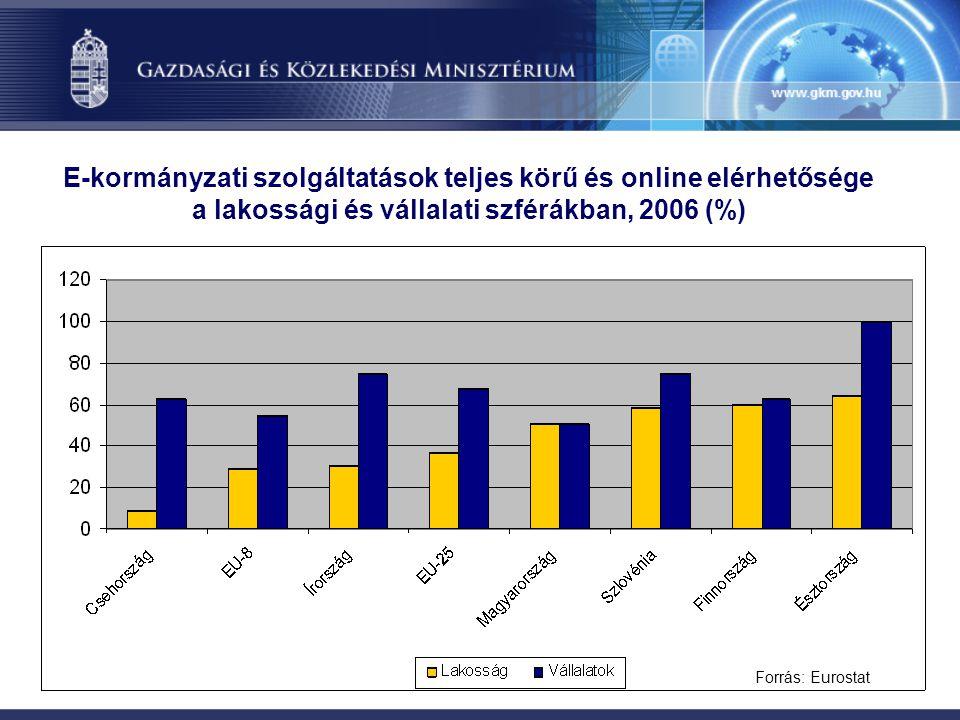 Az interneten keresztül értékesítő kiskereskedelmi boltok forgalma* Az átlagos árbevétel alakulása, 2003-2006 (millió ft) (n=70)* Internetbanki lakossági ügyfelek száma*