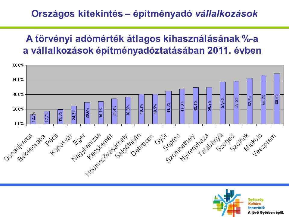 A törvényi adómérték átlagos kihasználásának %-a a vállalkozások építményadóztatásában 2011. évben
