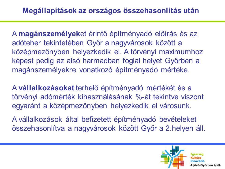 Megállapítások az országos összehasonlítás után A magánszemélyeket érintő építményadó előírás és az adóteher tekintetében Győr a nagyvárosok között a középmezőnyben helyezkedik el.
