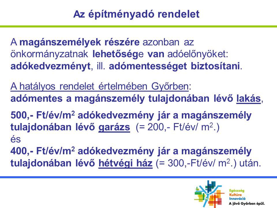 Az építményadó szerepe Az építményadó helyi adóbevételek közötti és a költségvetés összbevételében elfoglalt részaránya Győrben Év Helyi adóbevételek összesen Építményadó bevétel Ép.adó rész- aránya %-ban Költségvetés bevételi főösszege (záró) Ép.adó rész- aránya %-ban 200817 332 142 Ft1 539 448 Ft8,9%48 502 090 Ft3,2% 200915 640 816 Ft1 690 556 Ft10,8%59 758 377 Ft2,8% 201015 574 824 Ft1 910 418 Ft12,3%49 435 000 Ft3,9%