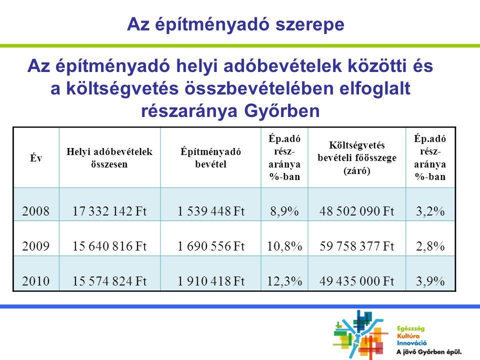 Az építményadó szerepe Az építményadó bevétel összege illetve adótárgyainak és adóalanyainak száma Győrben ÉvBevételAdótárgyAdóalany 20081 539 448 Ft17 94515 361 20091 690 556 Ft18 91115 393 20101 910 418 Ft19 05615 448 2011 1 950 000 Ft * 19 22515 485 * tervezett adat