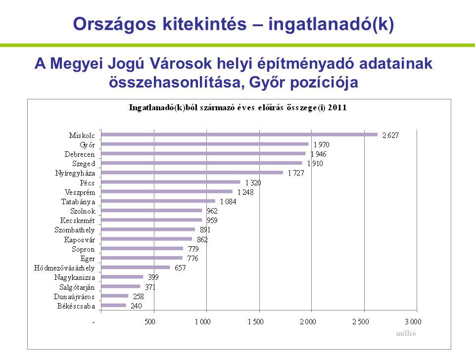 Országos kitekintés – ingatlanadó(k) A Megyei Jogú Városok helyi építményadó adatainak összehasonlítása, Győr pozíciója
