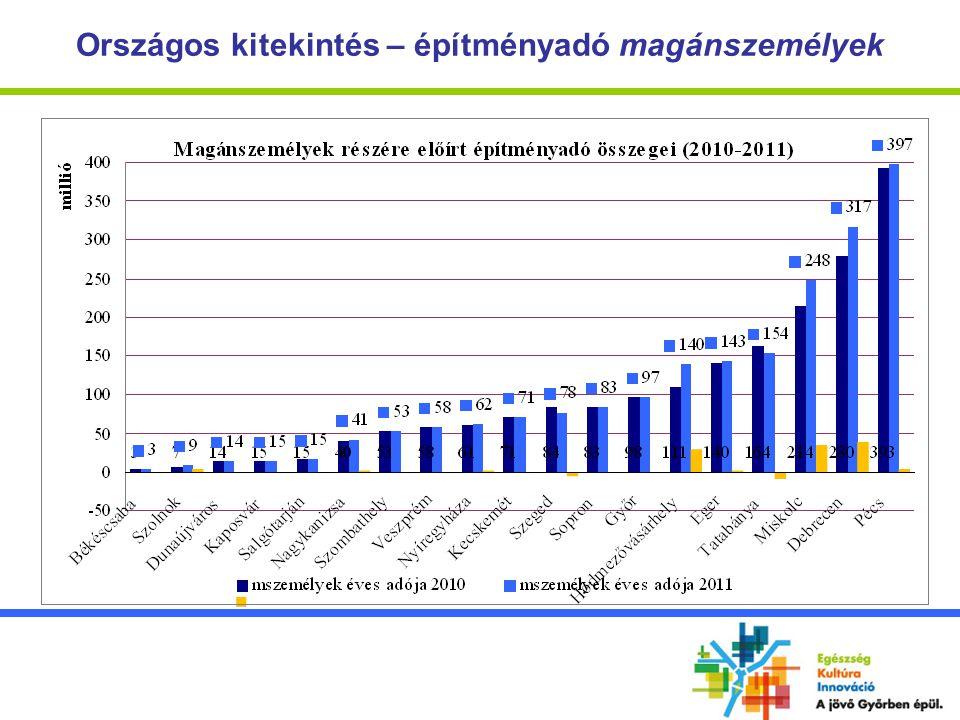 Az építményadó változtatás indokai Az építményadó mértéke a tervezett emelés után is jelentősen a törvényi adómaximum (jelenleg 1.580,- Ft/év/m 2 ) alatt marad, a 2013.
