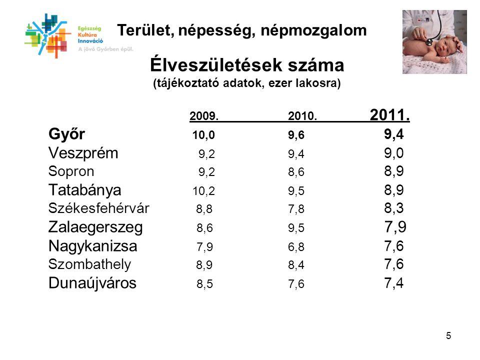 6 Természetes szaporodás, fogyás (-) (tájékoztató adatok, ezer lakosra) 2009.