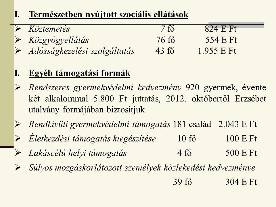 I.Természetben nyújtott szociális ellátások  Köztemetés 7 fő 824 E Ft  Közgyógyellátás 76 fő 554 E Ft  Adósságkezelési szolgáltatás 43 fő 1.955 E Ft I.Egyéb támogatási formák  Rendszeres gyermekvédelmi kedvezmény 920 gyermek, évente két alkalommal 5.800 Ft juttatás, 2012.