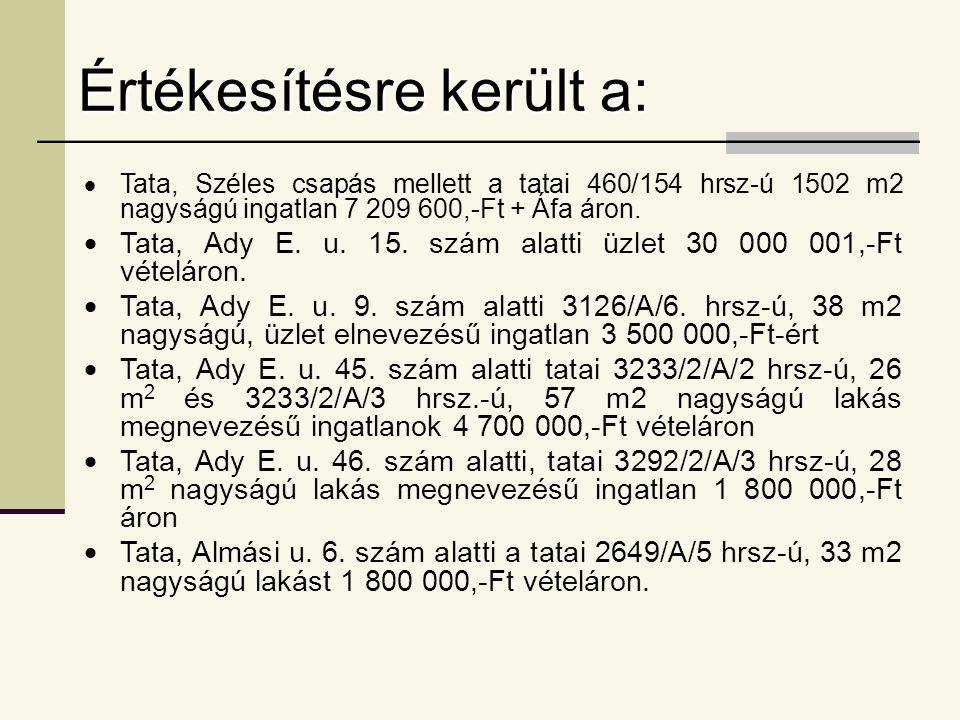 Értékesítésre került a:  Tata, Széles csapás mellett a tatai 460/154 hrsz-ú 1502 m2 nagyságú ingatlan 7 209 600,-Ft + Áfa áron.