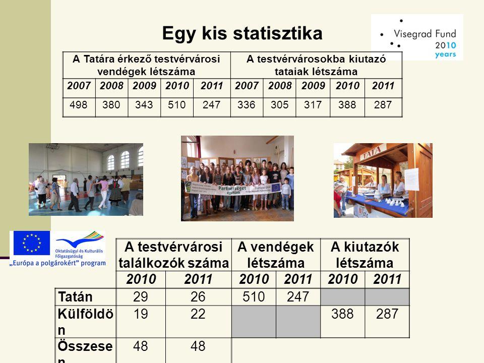 Egy kis statisztika A Tatára érkező testvérvárosi vendégek létszáma A testvérvárosokba kiutazó tataiak létszáma 2007200820092010201120072008200920102011 498380343510247336305317388287 A testvérvárosi találkozók száma A vendégek létszáma A kiutazók létszáma 201020112010201120102011 Tatán2926510247 Külföldö n 1922388287 Összese n 48