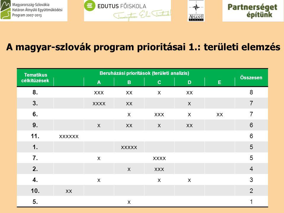 Tematikus célkitűzések Beruházási prioritások (területi analízis) Összesen ABCDE 8.