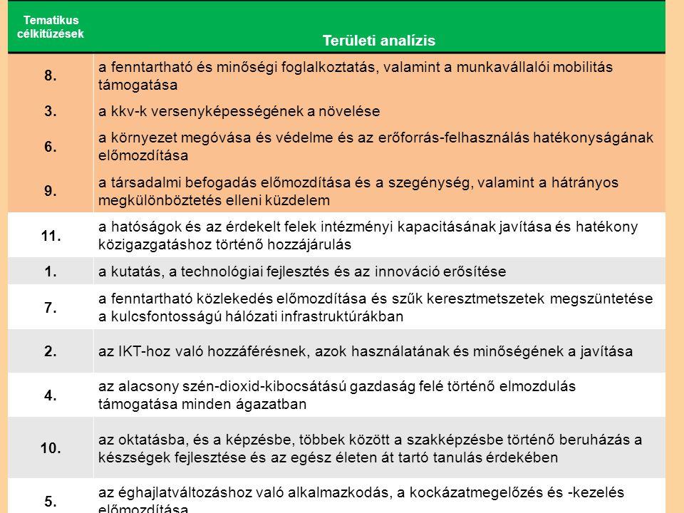 Tematikus célkitűzések Területi analízis 8.