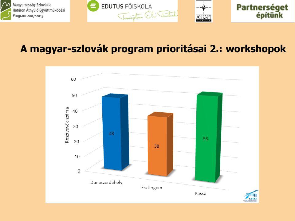 A magyar-szlovák program prioritásai 2.: workshopok
