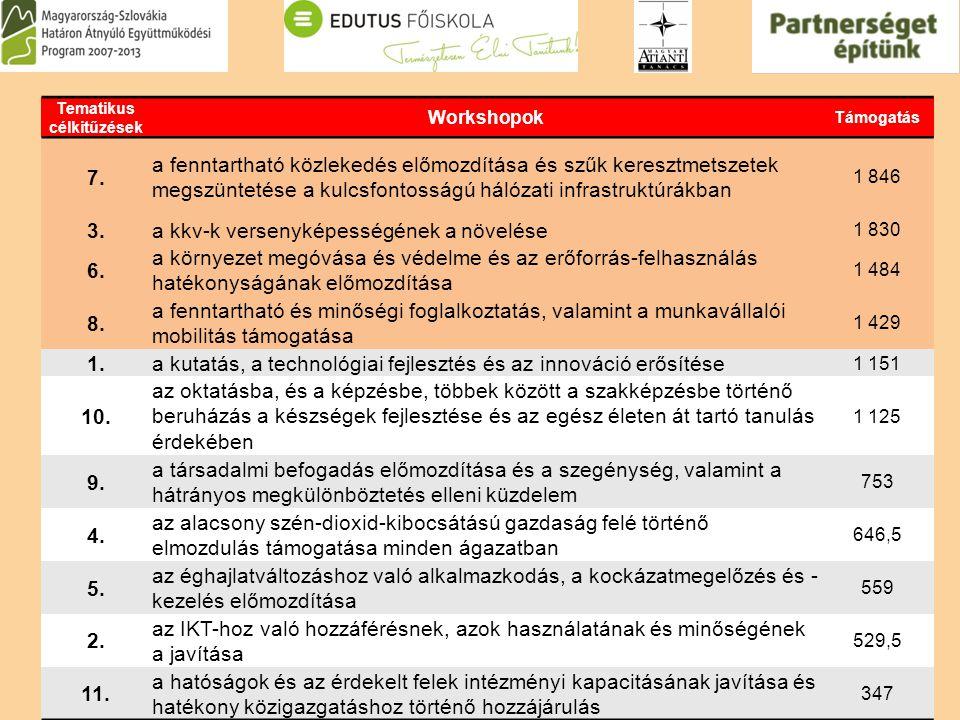 Tematikus célkitűzések Workshopok Támogatás 7.