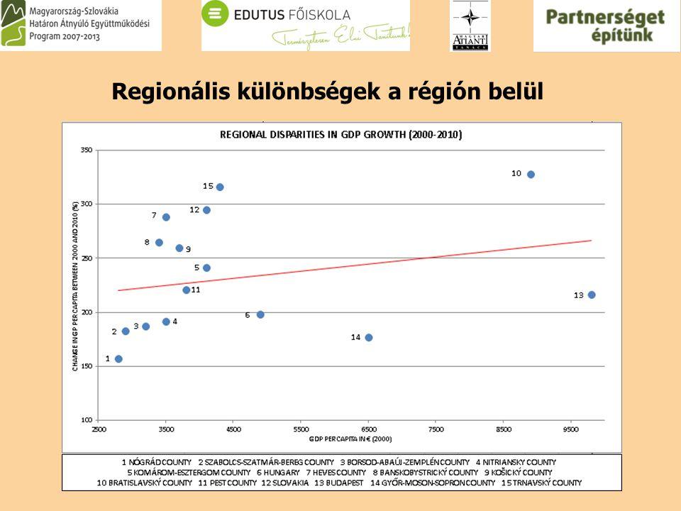 Regionális különbségek a régión belül
