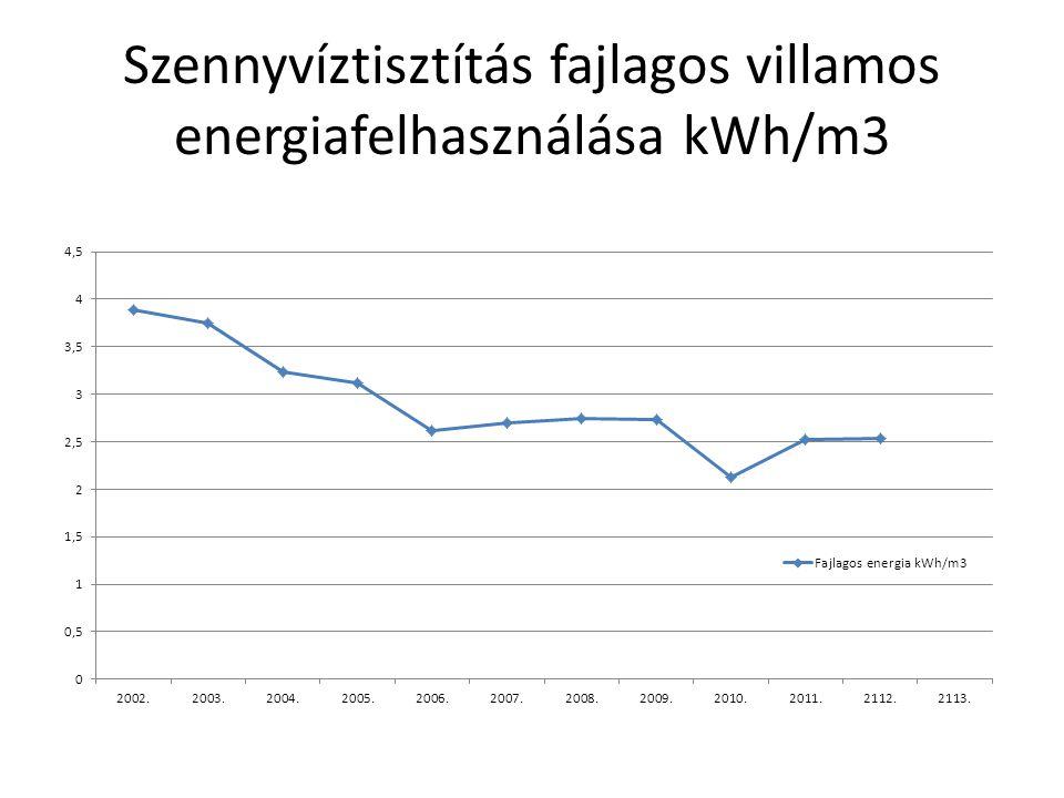 Szennyvíztisztítás fajlagos villamos energiafelhasználása kWh/m3
