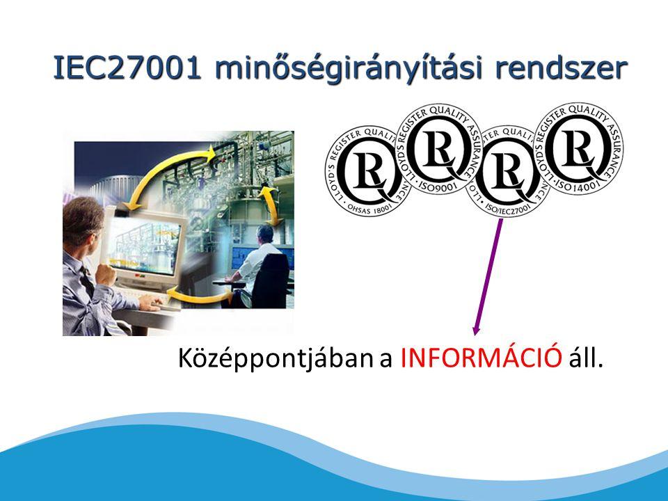 IEC27001 minőségirányítási rendszer Középpontjában a INFORMÁCIÓ áll.
