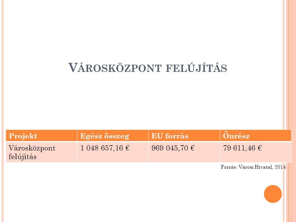 V ÁROSKÖZPONT FELÚJÍTÁS ProjektEgész összegEU forrásÖnrész Városközpont felújítás 1 048 657,16 €969 045,70 €79 611,46 € Forrás: Városi Hivatal, 2014