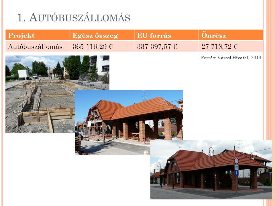 1. A UTÓBUSZÁLLOMÁS ProjektEgész összegEU forrásÖnrész Autóbuszállomás365 116,29 €337 397,57 €27 718,72 € Forrás: Városi Hivatal, 2014
