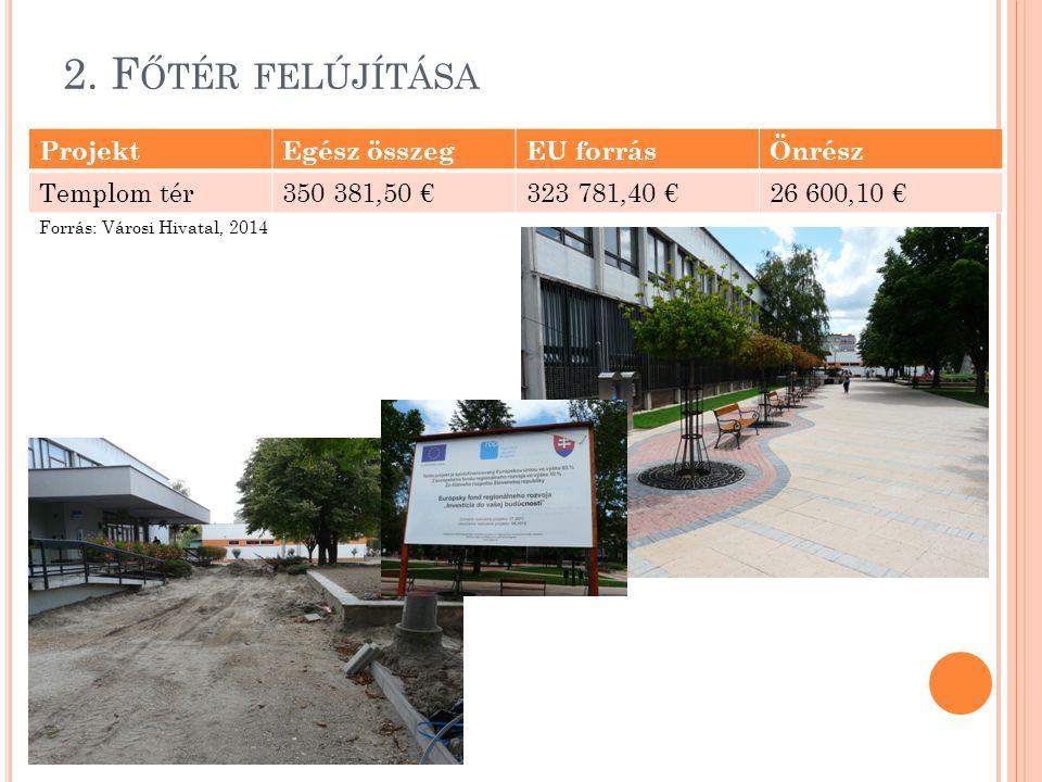 2. F ŐTÉR FELÚJÍTÁSA ProjektEgész összegEU forrásÖnrész Templom tér350 381,50 €323 781,40 €26 600,10 € Forrás: Városi Hivatal, 2014
