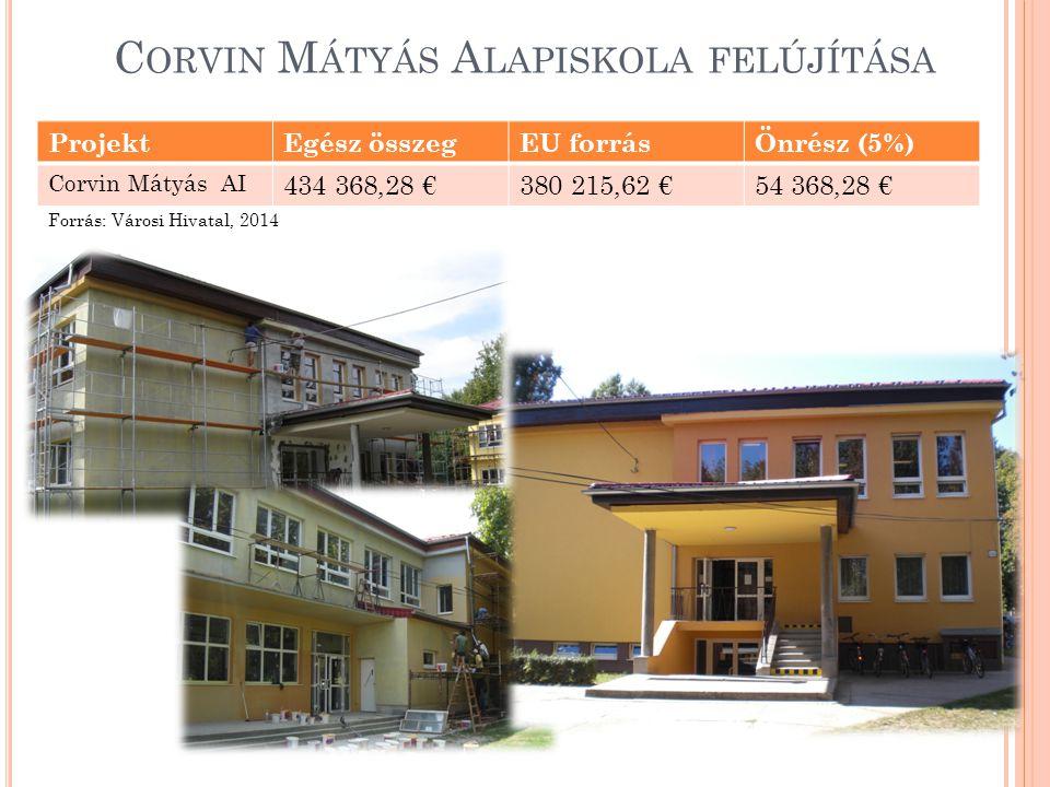 C ORVIN M ÁTYÁS A LAPISKOLA FELÚJÍTÁSA ProjektEgész összegEU forrásÖnrész (5%) Corvin Mátyás AI 434 368,28 €380 215,62 €54 368,28 € Forrás: Városi Hivatal, 2014