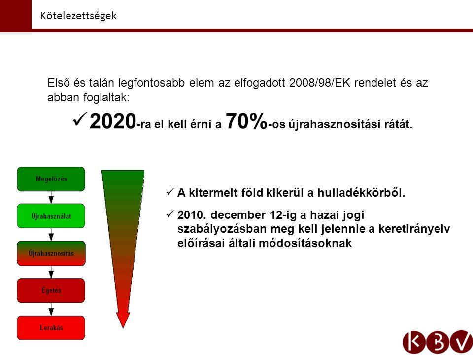 Kötelezettségek Első és talán legfontosabb elem az elfogadott 2008/98/EK rendelet és az abban foglaltak: 2020 -ra el kell érni a 70% -os újrahasznosítási rátát.