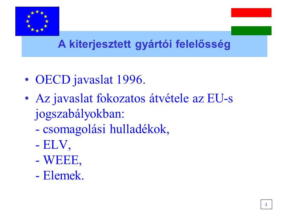 Az ingyenes visszavétel gyártói kötelezettsége 2000/53/EK 5.
