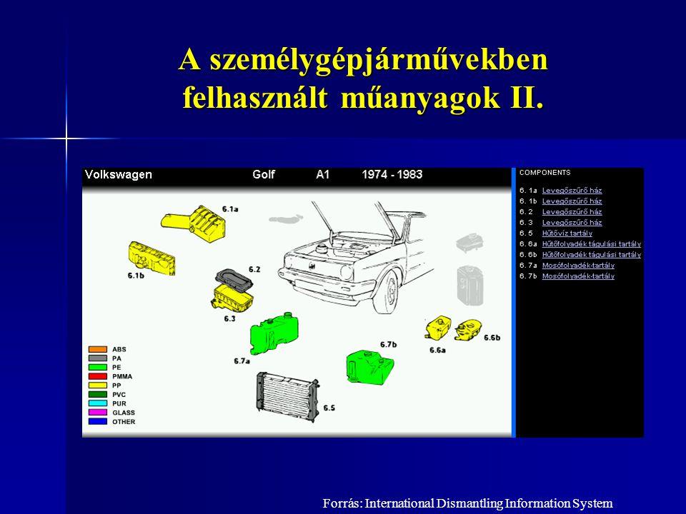 A személygépjárművekben felhasznált műanyagok II. Forrás: International Dismantling Information System