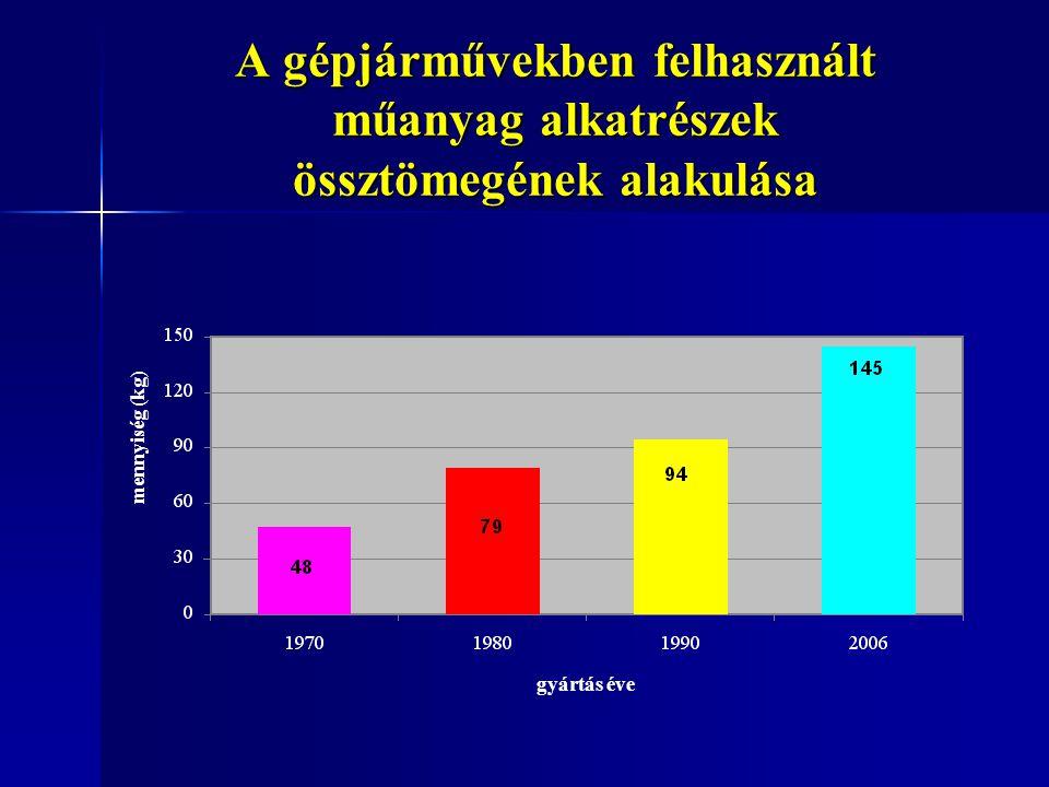 A gépjárművekben felhasznált műanyag alkatrészek össztömegének alakulása gyártás éve mennyiség (kg)