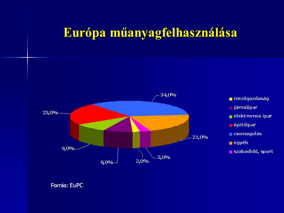 Európa műanyagfelhasználása Forrás: EuPC