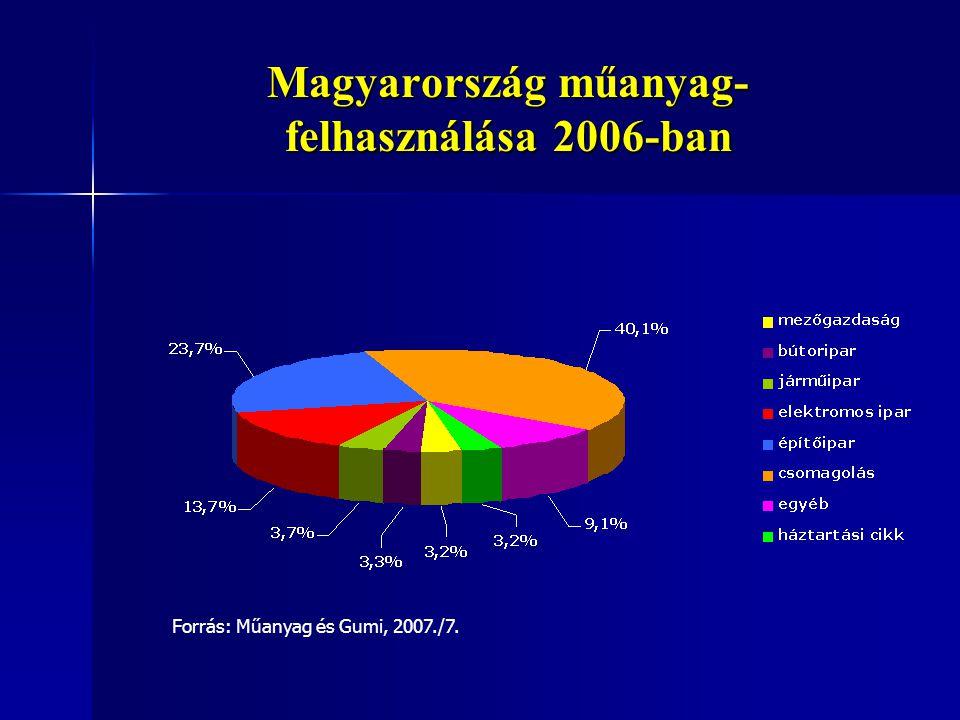 A Magyarországon összegyűjtött műanyag hulladékok szektorok közötti megoszlása Forrás: Műanyag és Gumi, 2007./7.