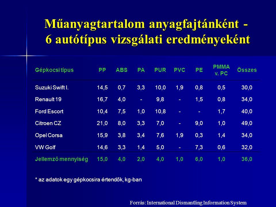 Műanyagtartalom anyagfajtánként - 6 autótípus vizsgálati eredményeként Gépkocsi típusPPABSPAPURPVCPE PMMA v. PC Összes Suzuki Swift I.14,50,73,310,01,