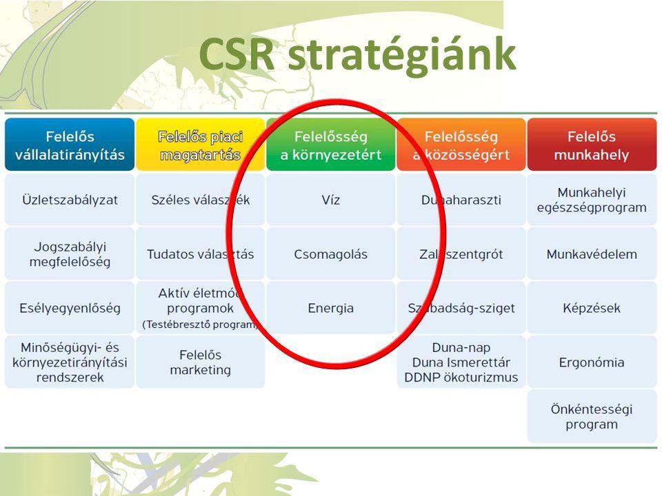 CSR stratégiánk