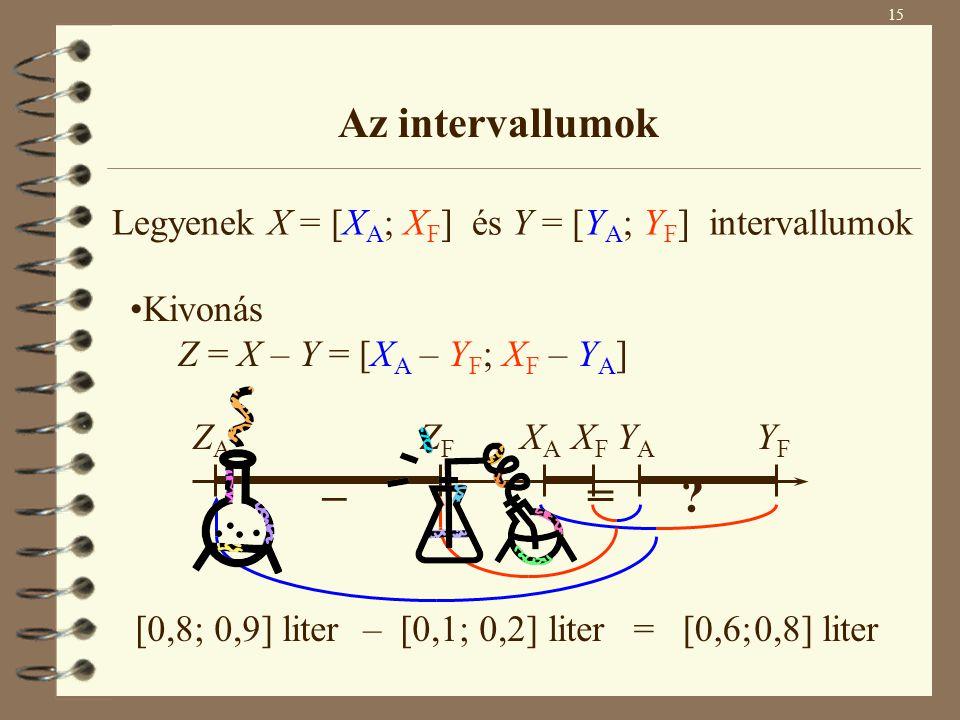 15 Az intervallumok Kivonás Z = X – Y = [X A – Y F ; X F – Y A ] XAXA XFXF YAYA YFYF ZAZA ZFZF Legyenek X = [X A ; X F ] és Y = [Y A ; Y F ] intervall