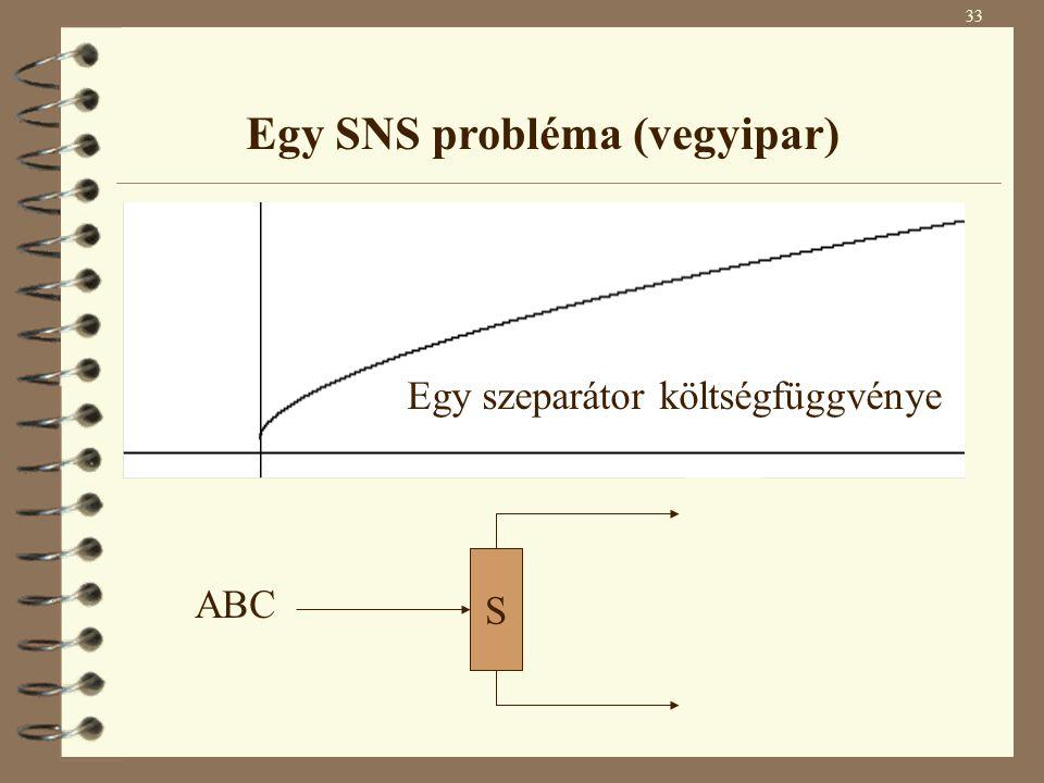 Egy SNS probléma (vegyipar) S2 S2 ABC AB C 2. típusú szeparátor S1 S1 ABC A BC 1. típusú szeparátor Bemeneti anyagáram S Egy szeparátor költségfüggvén