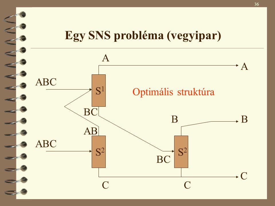 S2 S2 S2 S2 S1 S1 ABC A C AB BC C B A B C Optimális struktúra BC 36 Egy SNS probléma (vegyipar)