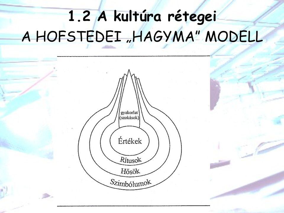 "1.2 A kultúra rétegei A HOFSTEDEI ""HAGYMA"" MODELL"