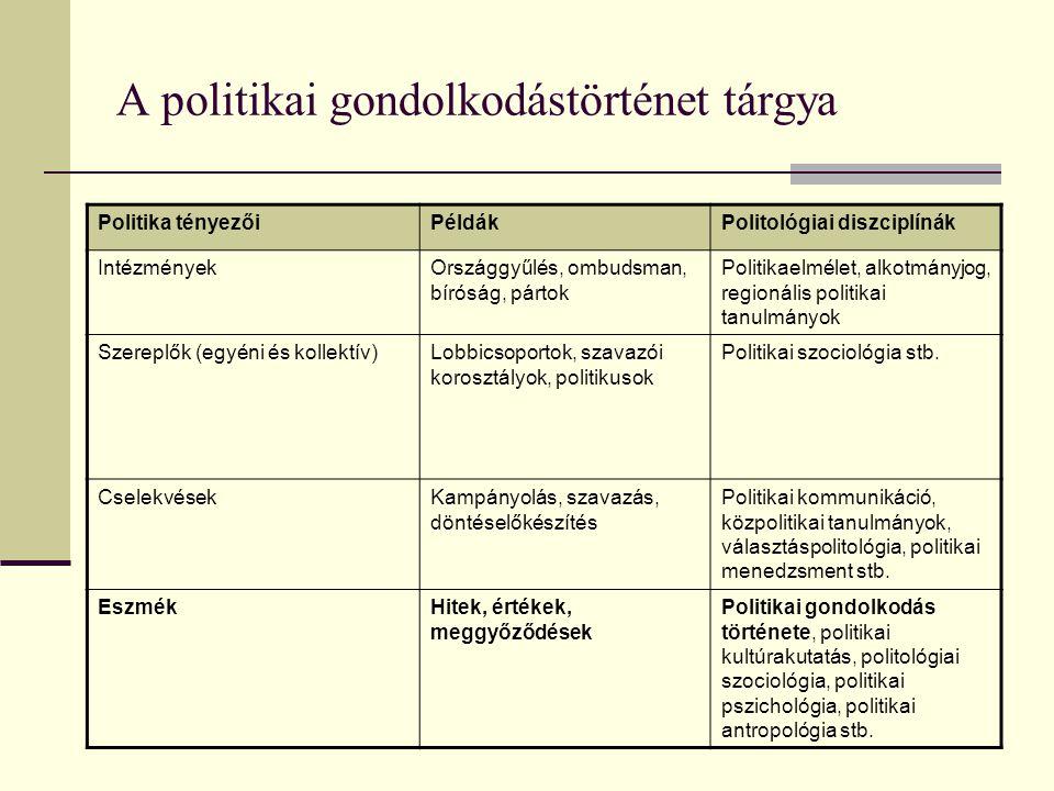 A politikai gondolkodástörténet tárgya Politika tényezőiPéldákPolitológiai diszciplínák IntézményekOrszággyűlés, ombudsman, bíróság, pártok Politikaelmélet, alkotmányjog, regionális politikai tanulmányok Szereplők (egyéni és kollektív)Lobbicsoportok, szavazói korosztályok, politikusok Politikai szociológia stb.
