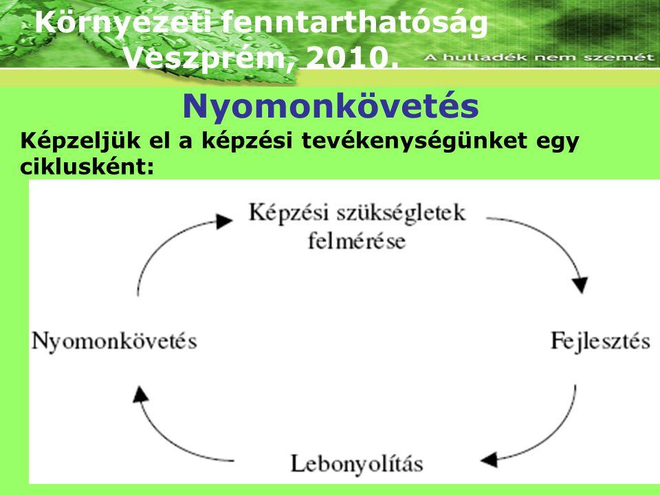 Környezeti fenntarthatóság Veszprém, 2010. Képzeljük el a képzési tevékenységünket egy ciklusként: Nyomonkövetés