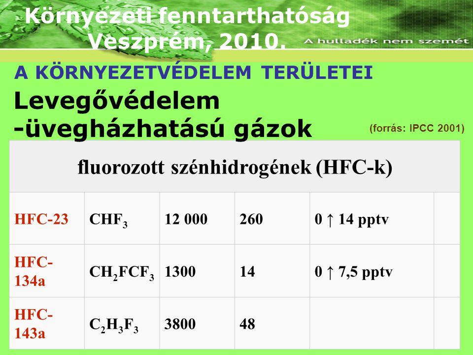 Környezeti fenntarthatóság Veszprém, 2010. A KÖRNYEZETVÉDELEM TERÜLETEI (forrás: IPCC 2001)IPCC (forrás: IPCC 2001) fluorozott szénhidrogének (HFC-k)