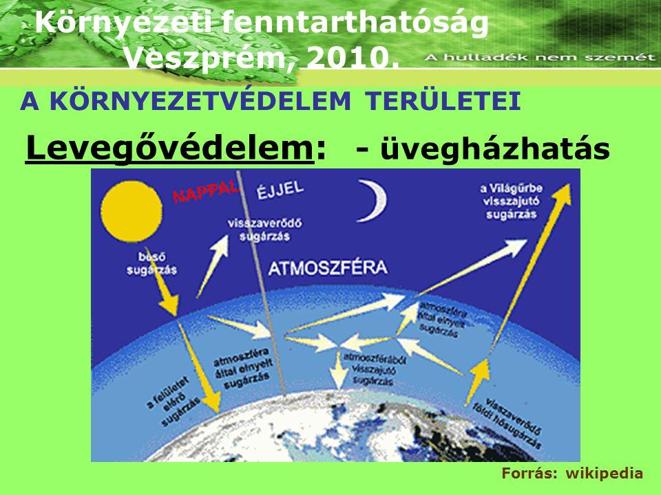 Környezeti fenntarthatóság Veszprém, 2010. A KÖRNYEZETVÉDELEM TERÜLETEI Levegővédelem: - üvegházhatás Forrás: wikipedia