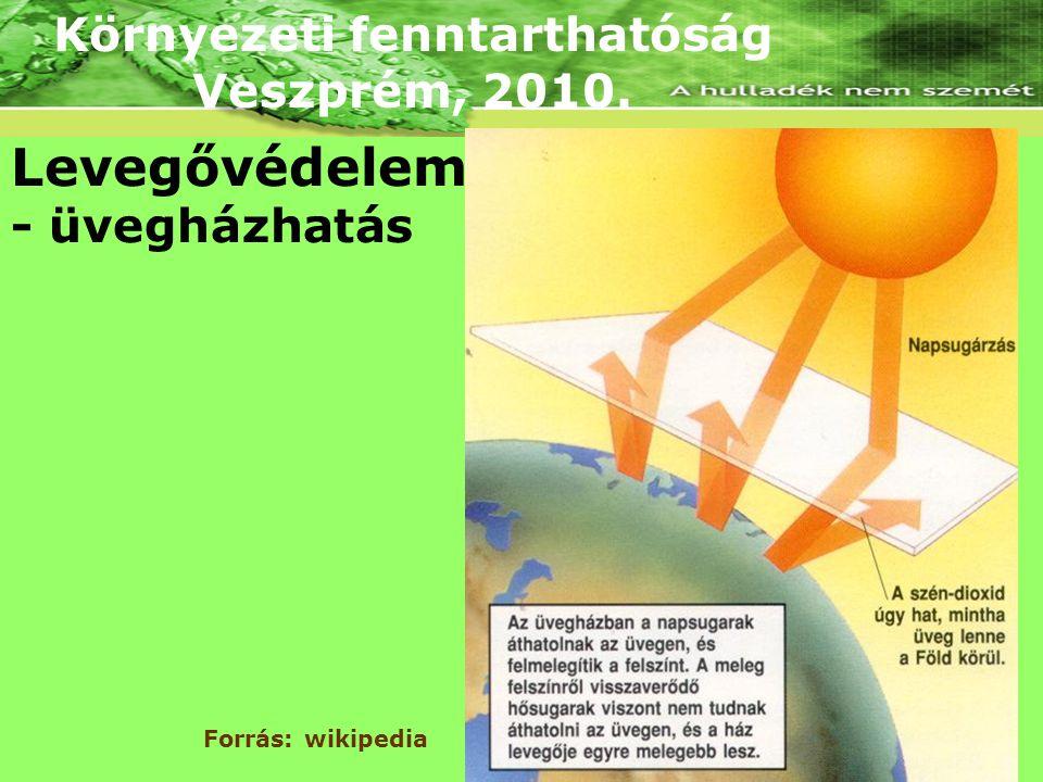 Környezeti fenntarthatóság Veszprém, 2010. Levegővédelem - üvegházhatás Forrás: wikipedia