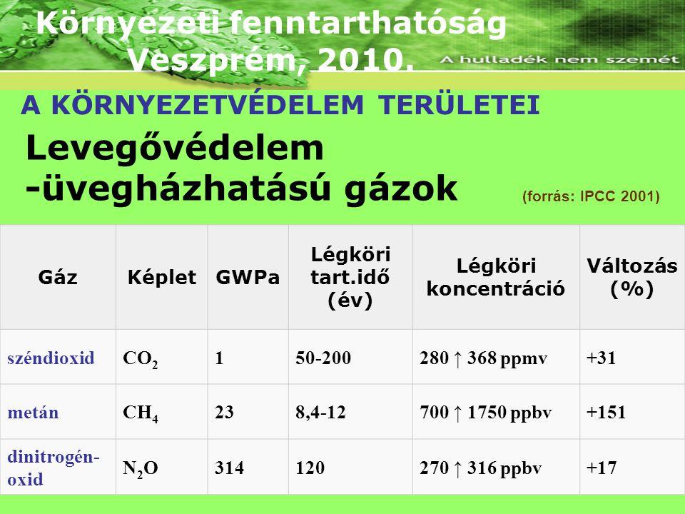 Környezeti fenntarthatóság Veszprém, 2010. A KÖRNYEZETVÉDELEM TERÜLETEI Levegővédelem -üvegházhatású gázok (forrás: IPCC 2001)IPCC GázKépletGWPa Légkö