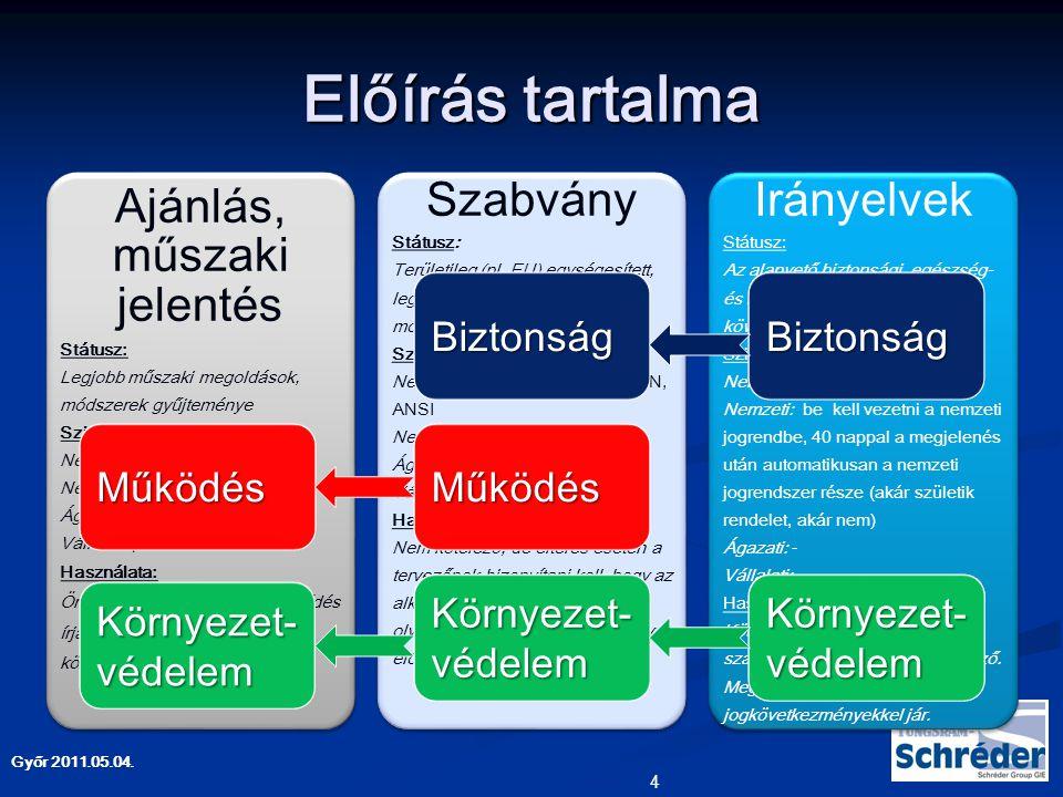 Győr 2011.05.04. Előírás tárgya 5 Alkalmazás Termék Alkatrész