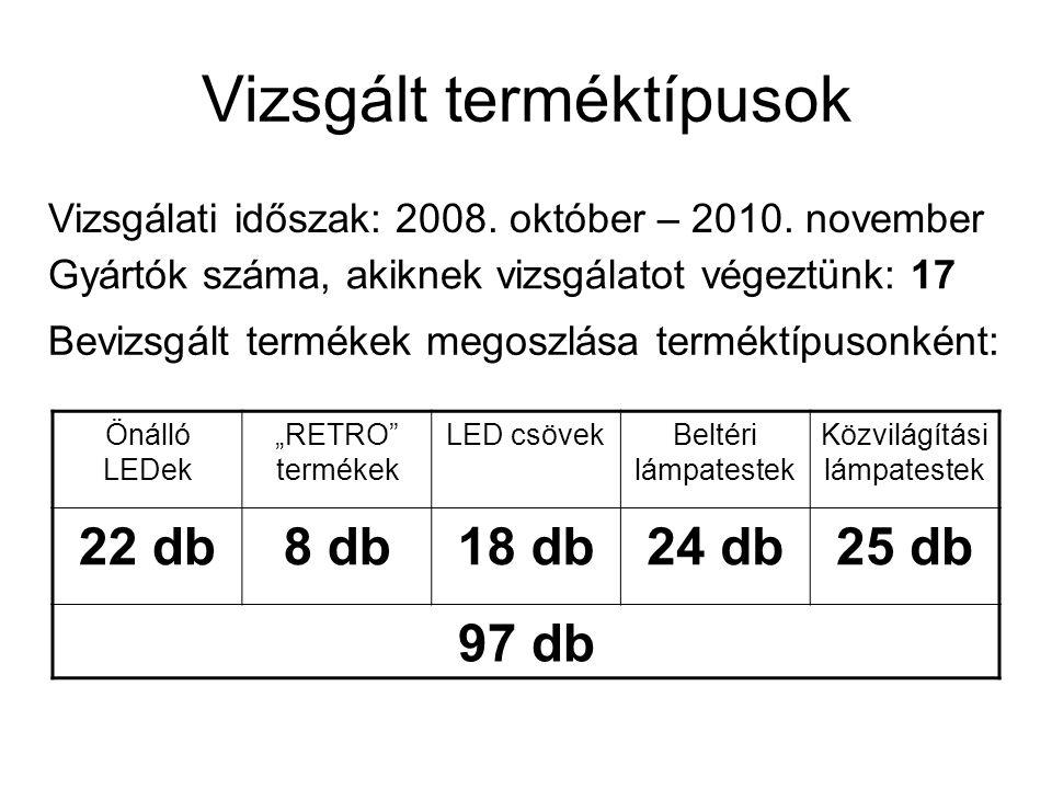 Vizsgált terméktípusok Vizsgálati időszak: 2008. október – 2010. november Gyártók száma, akiknek vizsgálatot végeztünk: 17 Bevizsgált termékek megoszl
