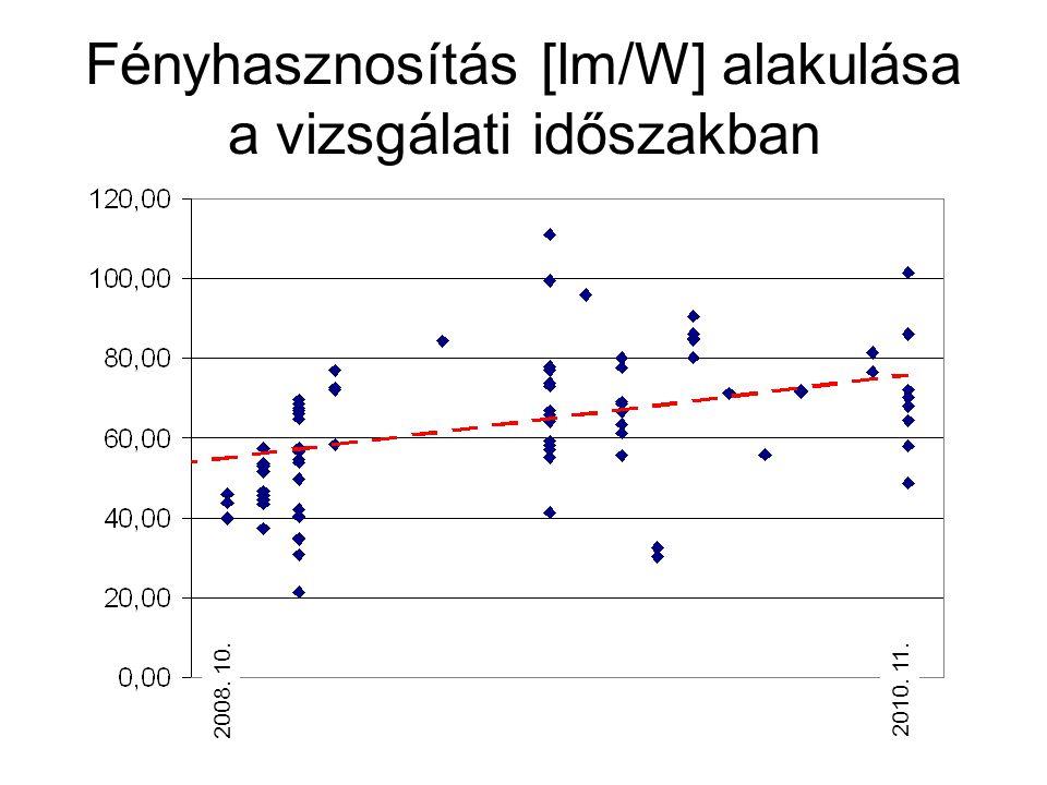 Fényhasznosítás [lm/W] alakulása a vizsgálati időszakban 2008. 10.2010. 11.