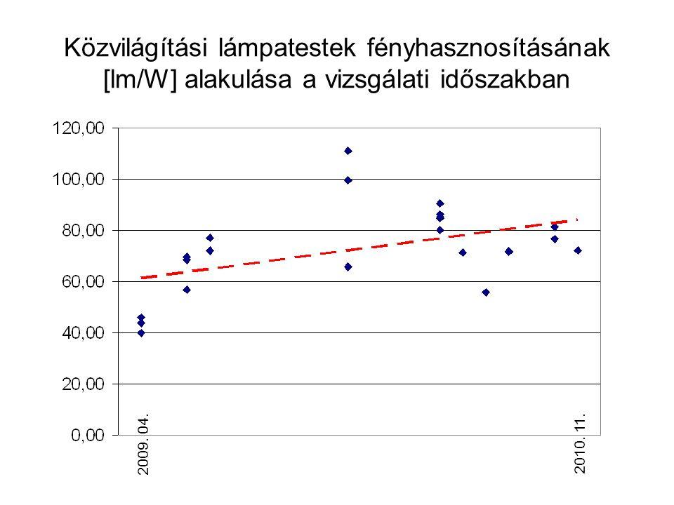 Közvilágítási lámpatestek fényhasznosításának [lm/W] alakulása a vizsgálati időszakban 2009. 04.2010. 11.